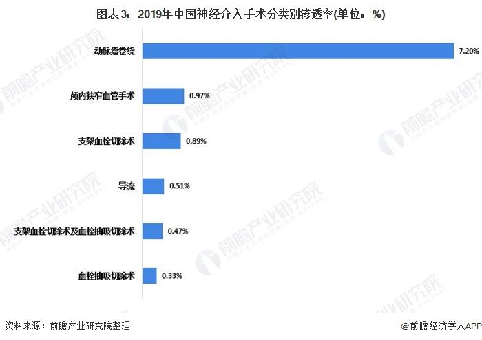 图表3:2019年中国神经介入手术分类别渗透率(单位:%)