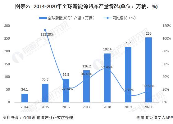 图表2:2014-2020年全球新能源汽车产量情况(单位:万辆,%)