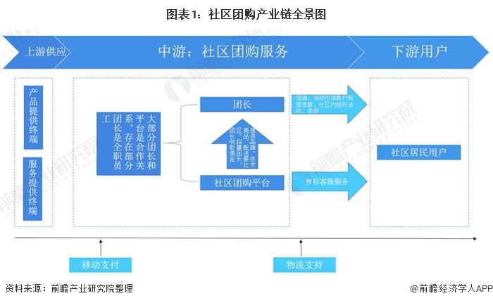 图表1:社区团购产业链全景图