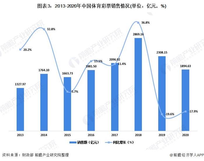 圖表3:2013-2020年中國體育彩票銷售情況(單位:億元,%)