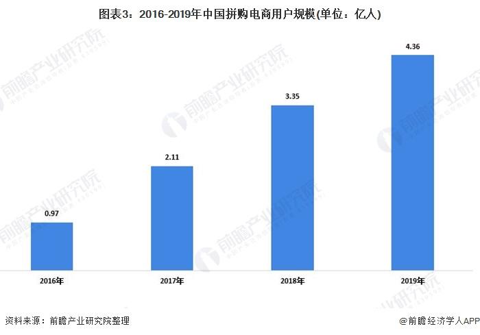 图表3:2016-2019年中国拼购电商用户规模(单位:亿人)