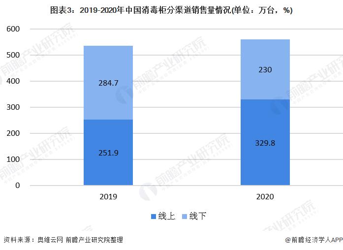 图表3:2019-2020年中国消毒柜分渠道销售量情况(单位:万台,%)