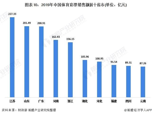 圖表10:2019年中國體育彩票銷售額前十省市(單位:億元)