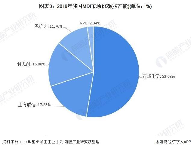 图表3:2019年我国MDI市场份额(按产能)(单位:%)