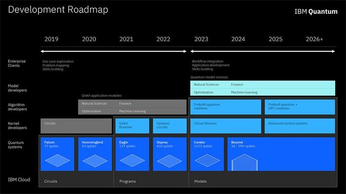 IBM ROADMAP