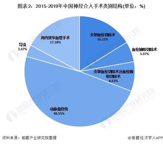 图表2:2015-2019年中国神经介入手术类别结构(单位:%)