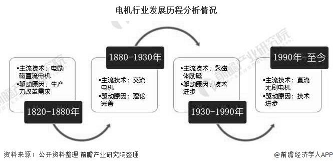 电机行业发展历程分析情况
