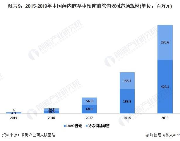 图表9:2015-2019年中国颅内脑卒中预防血管内器械市场规模(单位:百万元)