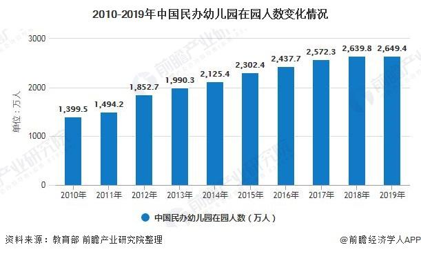 2010-2019年中国民办幼儿园在园人数变化情况