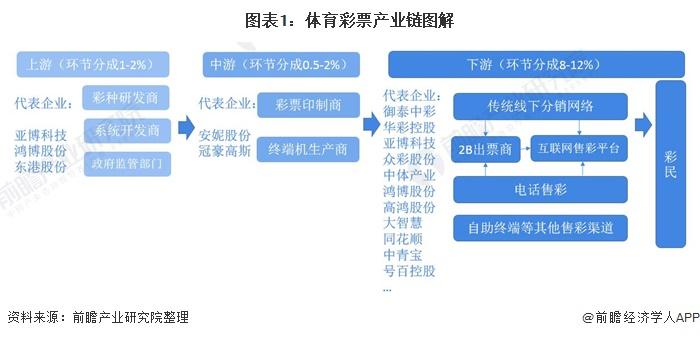 圖表1:體育彩票產業鏈圖解