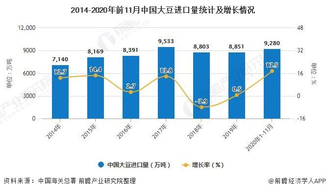2014-2020年前11月中国大豆进口量统计及增长情况
