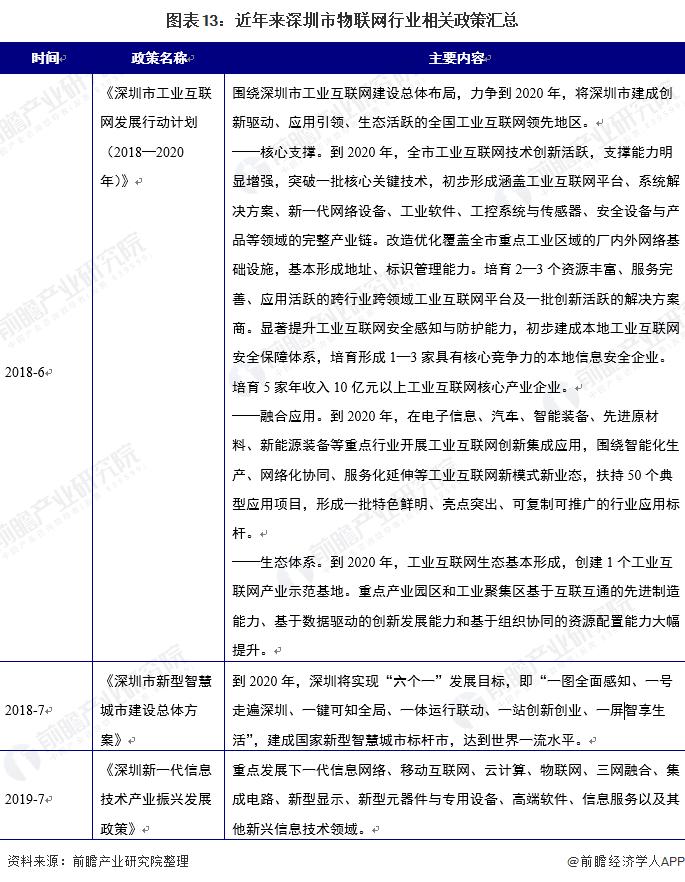 图表13:近年来深圳市物联网行业相关政策汇总