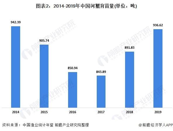 图表2:2014-2019年中国河蟹育苗量(单位:吨)