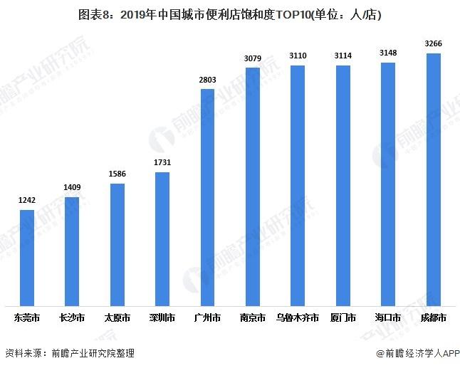 图表8:2019年中国城市便利店饱和度TOP10(单位:人/店)