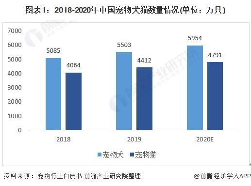 图表1:2018-2020年中国宠物犬猫数量情况(单位:万只)