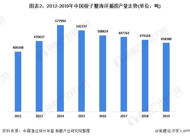 图表2:2012-2019年中国梭子蟹海洋捕捞产量走势(单位:吨)