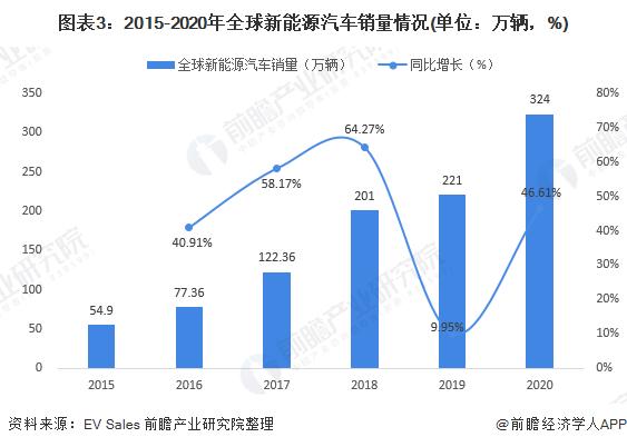 图表3:2015-2020年全球新能源汽车销量情况(单位:万辆,%)