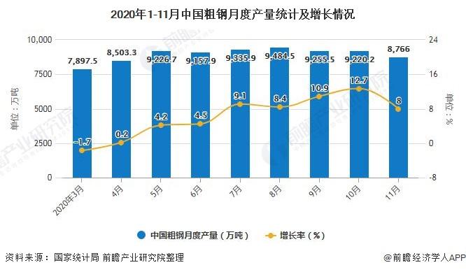 2020年1-11月中国粗钢月度产量统计及增长情况