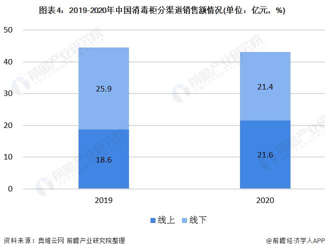 图表4:2019-2020年中国消毒柜分渠道销售额情况(单位:亿元,%)
