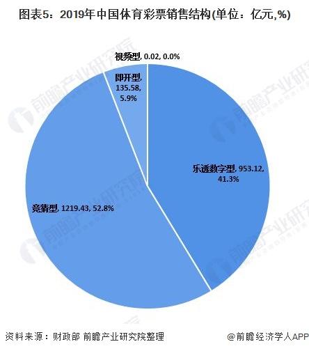 圖表5:2019年中國體育彩票銷售結構(單位:億元,%)