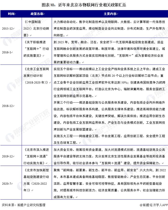 图表10:近年来北京市物联网行业相关政策汇总
