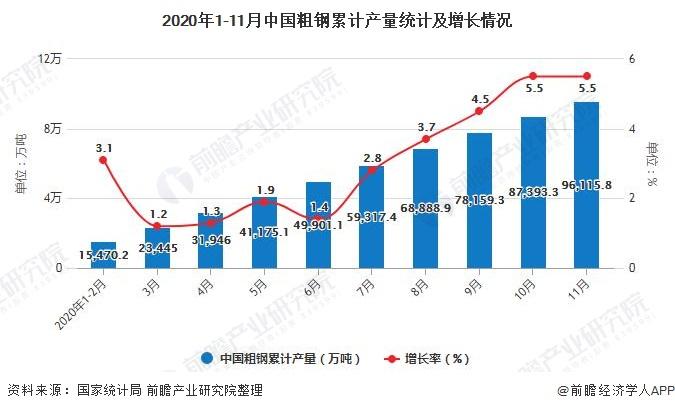 2020年1-11月中国粗钢累计产量统计及增长情况