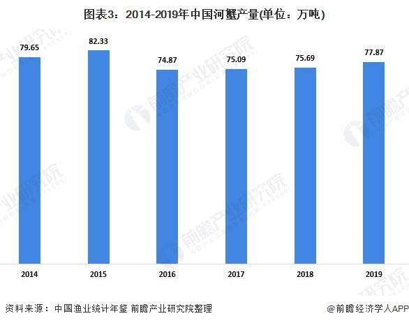 图表3:2014-2019年中国河蟹产量(单位:万吨)