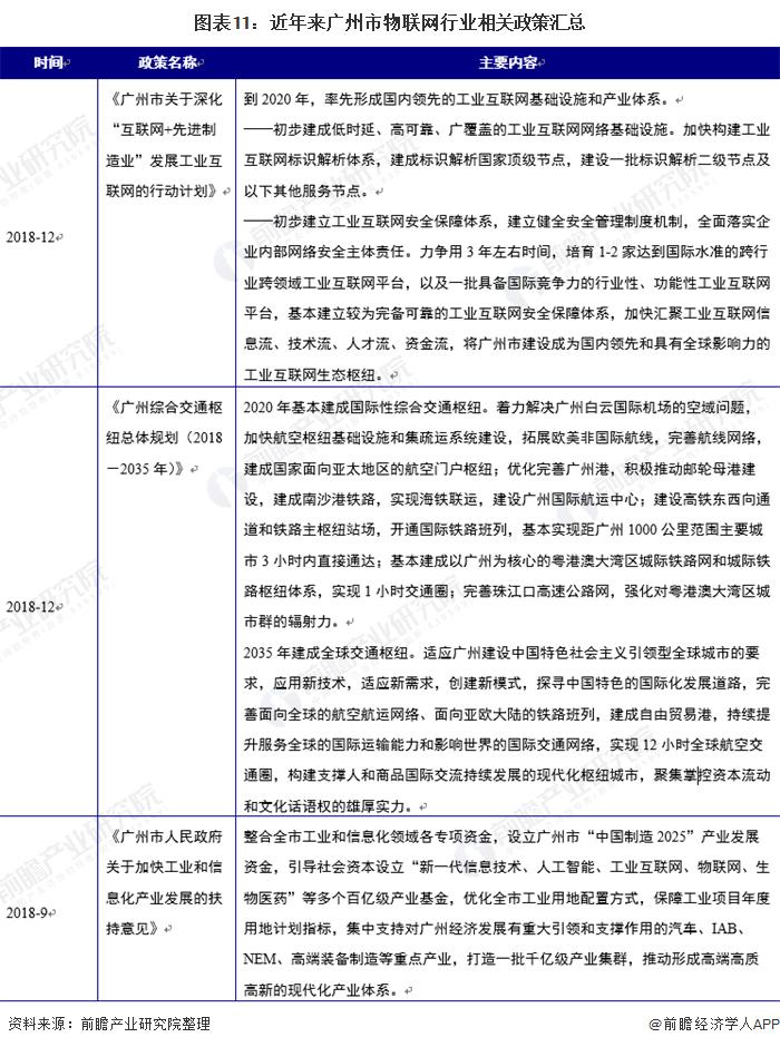 图表11:近年来广州市物联网行业相关政策汇总