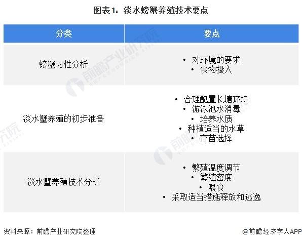 图表1:淡水螃蟹养殖技术要点