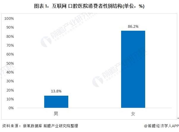图表1:互联网+口腔医院消费者性别结构(单位:%)