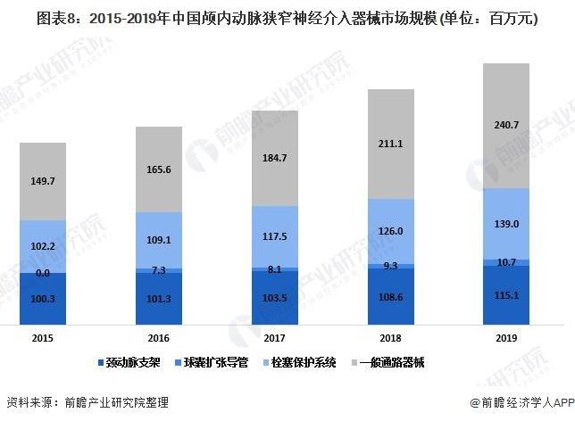 图表8:2015-2019年中国颅内动脉狭窄神经介入器械市场规模(单位:百万元)