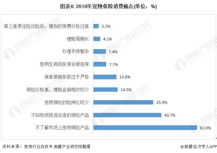 图表6: 2019年宠物保险消费痛点(单位:%)