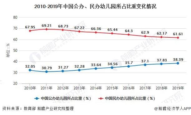 2010-2019年中国公办、民办幼儿园所占比重变化情况