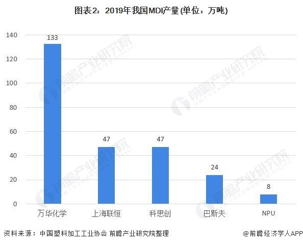 图表2:2019年我国MDI产量(单位:万吨)