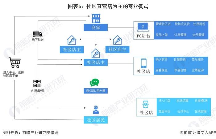 图表5:社区直营店为主的商业模式