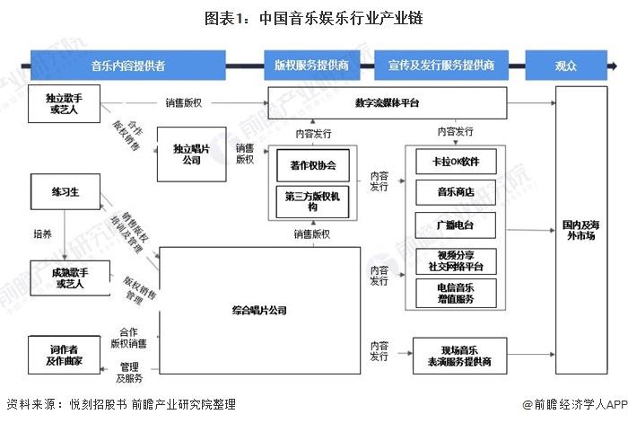 图表1:中国音乐娱乐行业产业链