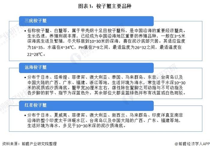 图表1:梭子蟹主要品种