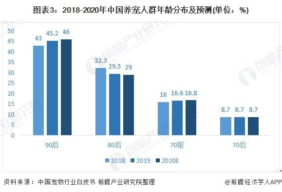 图表3:2018-2020年中国养宠人群年龄分布及预测(单位:%)
