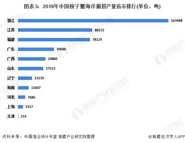 图表3:2019年中国梭子蟹海洋捕捞产量省市排行(单位:吨)