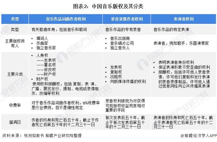 图表2:中国音乐版权及其分类