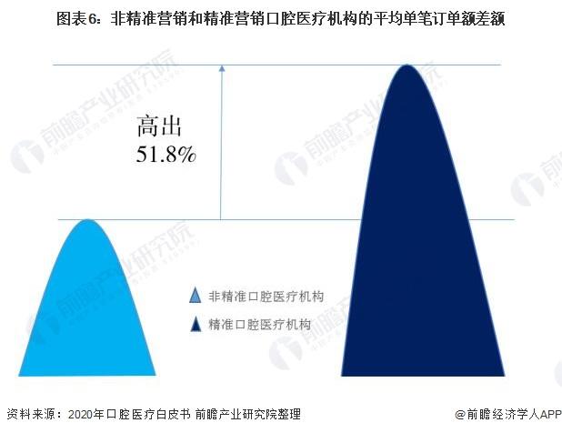 图表6:非精准营销和精准营销口腔医疗机构的平均单笔订单额差额