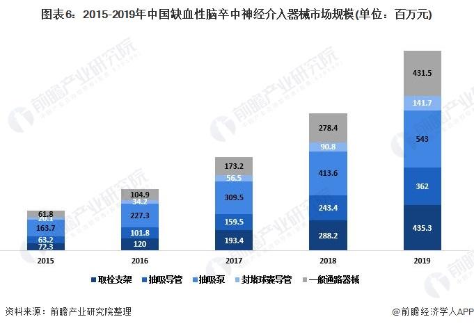 图表6:2015-2019年中国缺血性脑卒中神经介入器械市场规模(单位:百万元)