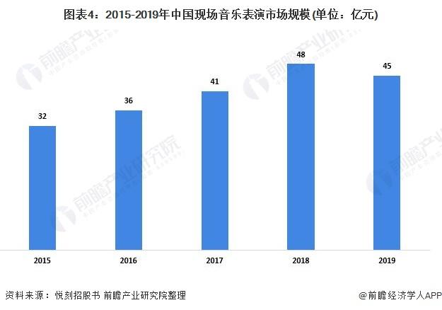图表4:2015-2019年中国现场音乐表演市场规模(单位:亿元)