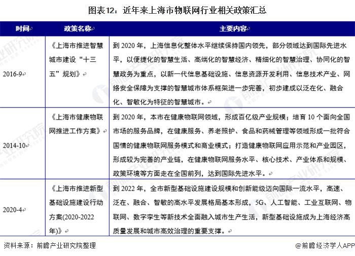 图表12:近年来上海市物联网行业相关政策汇总