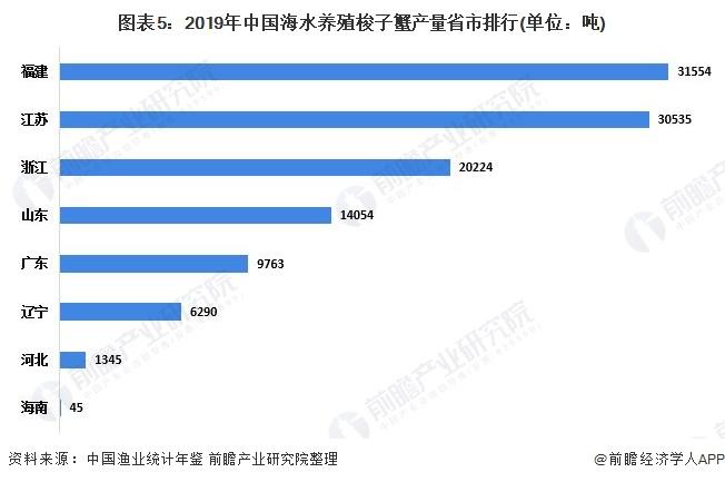 图表5:2019年中国海水养殖梭子蟹产量省市排行(单位:吨)