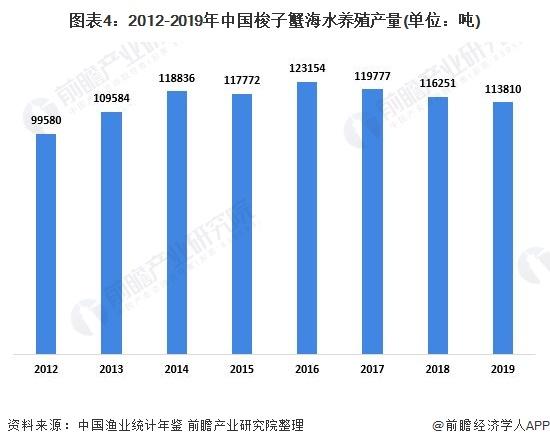 图表4:2012-2019年中国梭子蟹海水养殖产量(单位:吨)