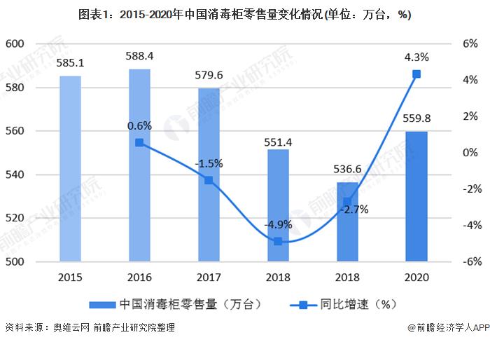 图表1:2015-2020年中国消毒柜零售量变化情况(单位:万台,%)