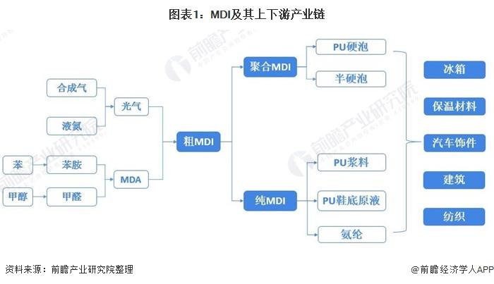 图表1:MDI及其上下游产业链