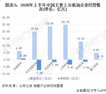 图表5:2020年上半年中国主要上市机场企业经营情况(单位:亿元)