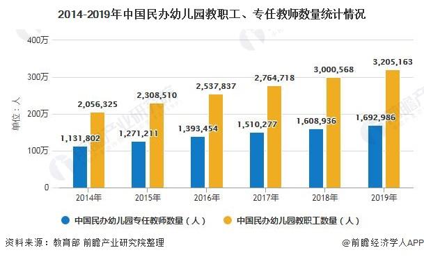 2014-2019年中国民办幼儿园教职工、专任教师数量统计情况
